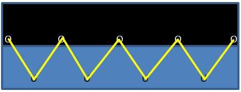 Example of having a fastener between each pair of grommets